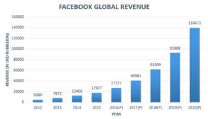 Most popular social media – Facebook