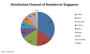 Distribution Channel in Singapore