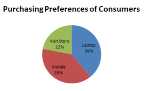 Preferences of Consumers