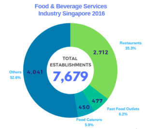 Foodservices Industry - Craft Driven