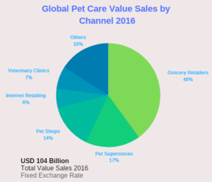 Global Pet Care Value