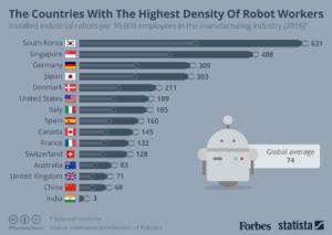 Density of Robot Workers in Robotics Industry