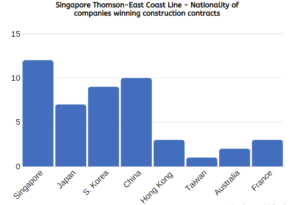 Singapore Construction Contracts