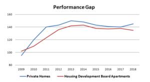 Singapore Public & Private Housing Industry Performance Gap