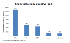 Chemical Sales by Country