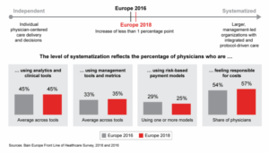 Difference in Europe Healthcare in 2016 and in 2018 - Craft Driven
