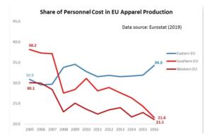 EU Apparel Production - Craft Driven