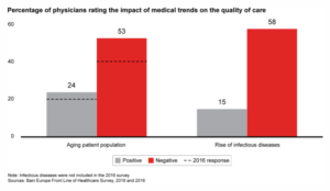 European Healthcare Industry: Physicians Rating