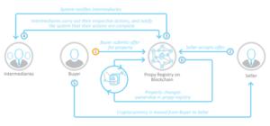 P2P Transactions in Blockchain - Craft Driven