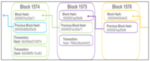Blockchain Technology - Craft Driven