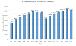 Harley-Davidson – King of Heavy-Weight motorcycle