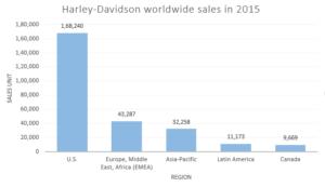 harley sales