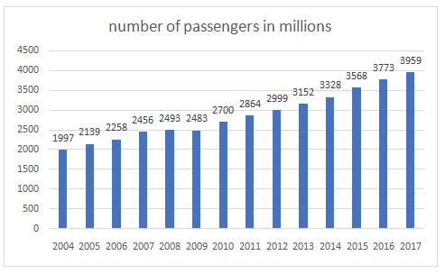 No. of Airline Passenger Traffic