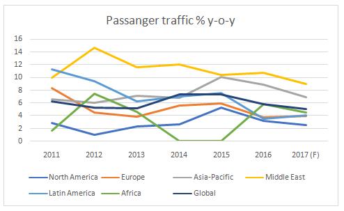 Airline Passenger Traffic % y-o-y