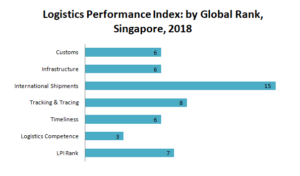 Transportation & Logistics Global Rank Singapore Index