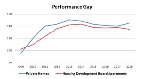 Singapore Public & Private Housing Industry Performance Gap