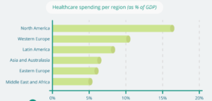 Global Healthcare Spending