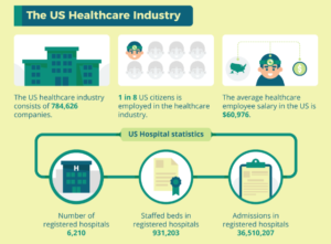 US Healthcare Industry