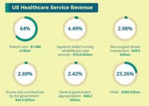 US Healthcare Service Revenue